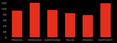 grafico consumi di zucchero in Italia e nel mondo