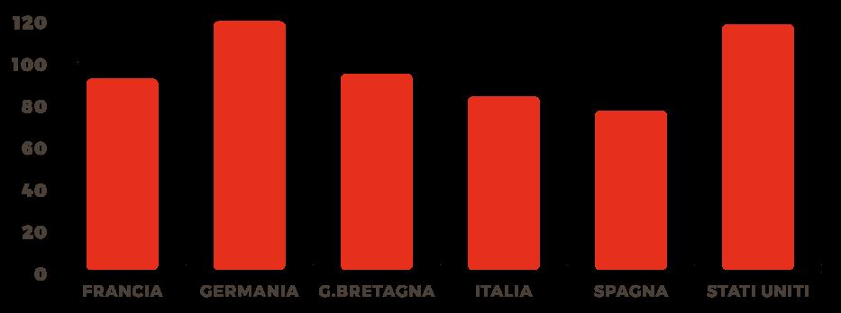 Grafico dei consumi di zucchero in Italia e nel mondo (grammi al giorno)