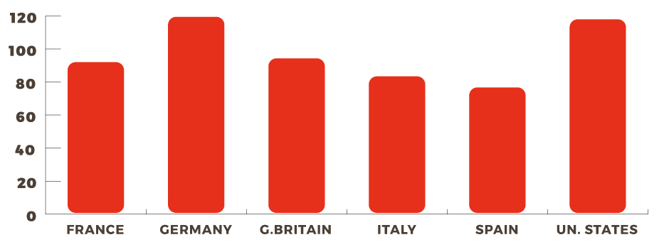 Graph of sugar consumption in Italy and throughout the world (gr/day)